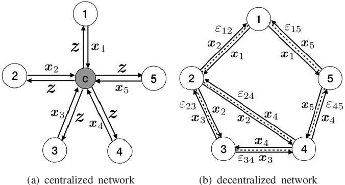 Figure 1 for Distributed ADMM with Synergetic Communication and Computation