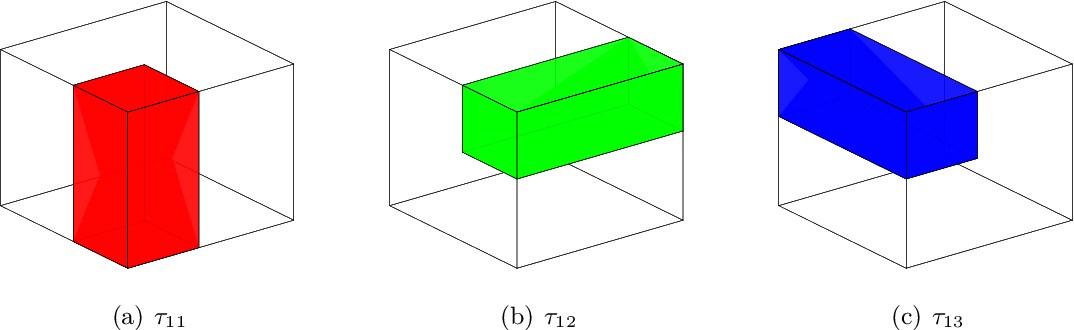 Figure 1 for A Sharp Blockwise Tensor Perturbation Bound for Orthogonal Iteration