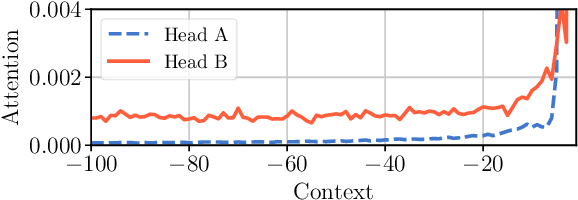 Figure 1 for Adaptive Attention Span in Transformers