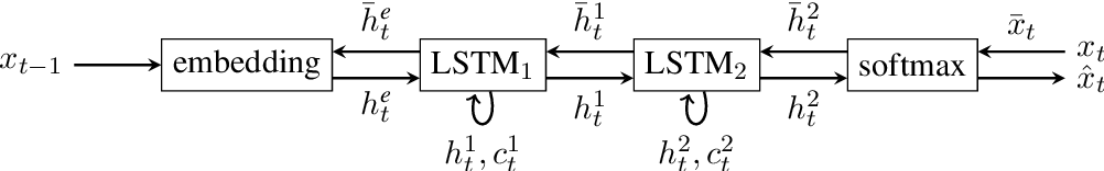 Figure 1 for Sparsity Emerges Naturally in Neural Language Models