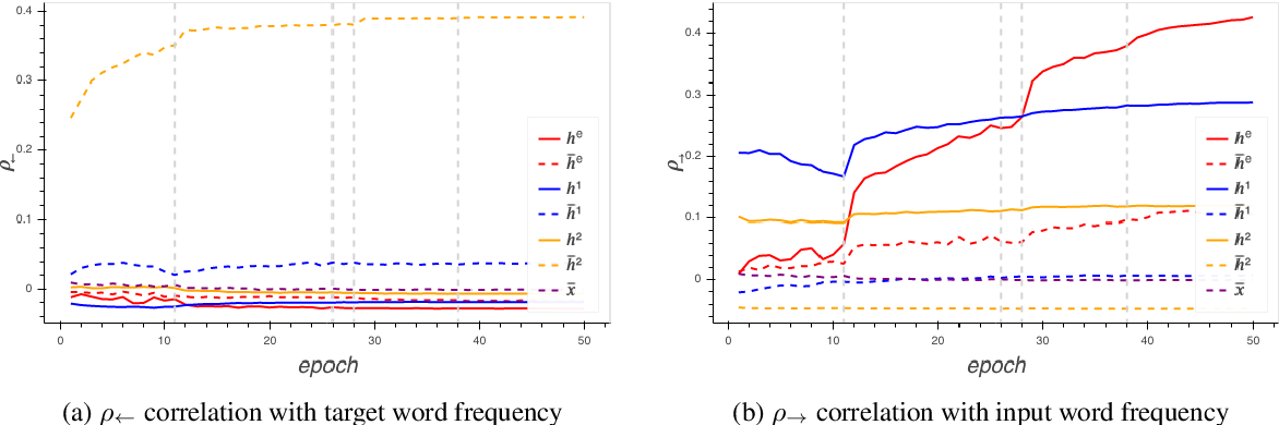 Figure 3 for Sparsity Emerges Naturally in Neural Language Models