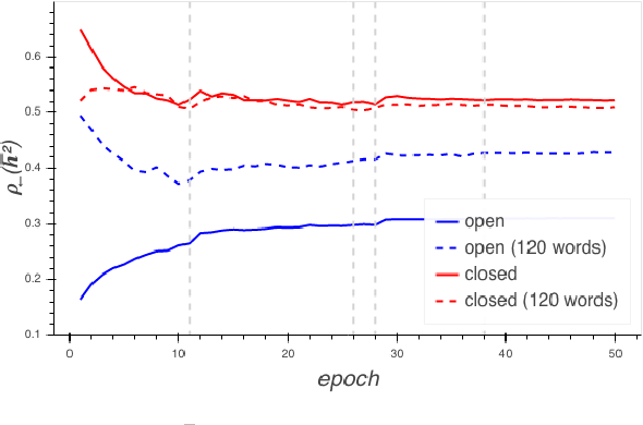 Figure 4 for Sparsity Emerges Naturally in Neural Language Models