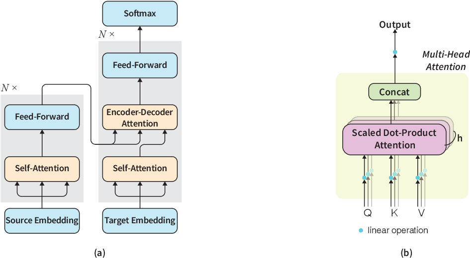 Figure 1 for Document-level Neural Machine Translation with Inter-Sentence Attention