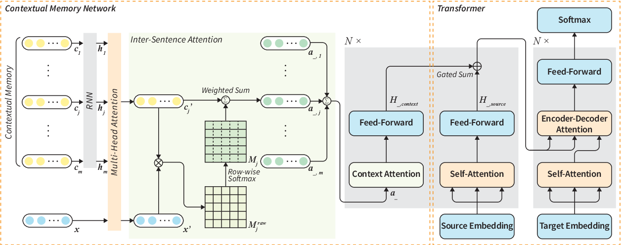Figure 3 for Document-level Neural Machine Translation with Inter-Sentence Attention