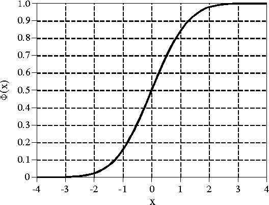 Figure 2-9 from Statistics, Probability and Noise Signal and