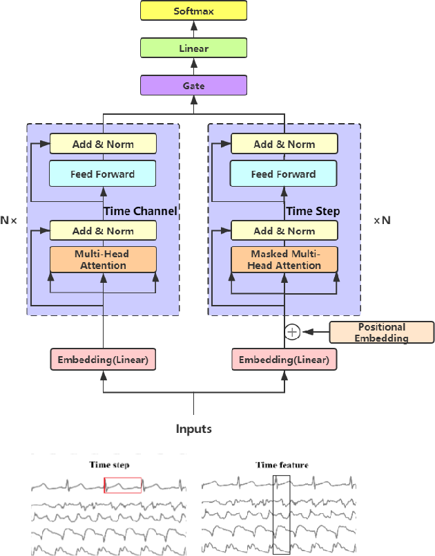 Figure 1 for Gated Transformer Networks for Multivariate Time Series Classification
