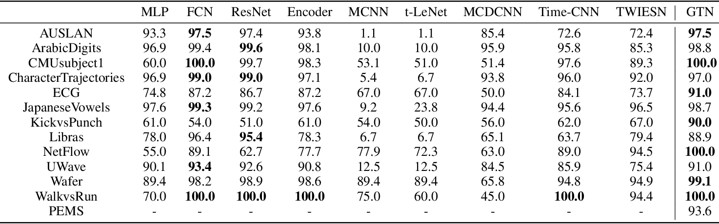 Figure 2 for Gated Transformer Networks for Multivariate Time Series Classification