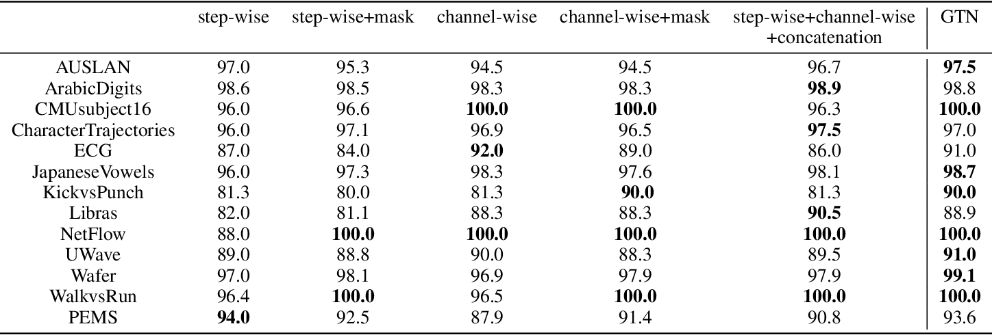 Figure 3 for Gated Transformer Networks for Multivariate Time Series Classification