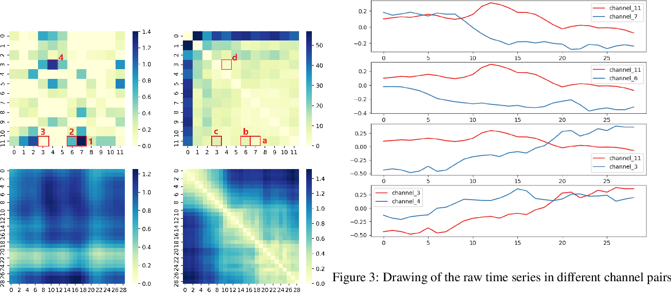 Figure 4 for Gated Transformer Networks for Multivariate Time Series Classification