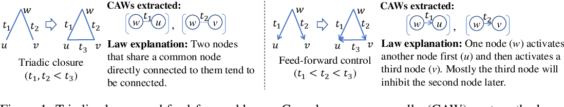 Figure 1 for Inductive Representation Learning in Temporal Networks via Causal Anonymous Walks