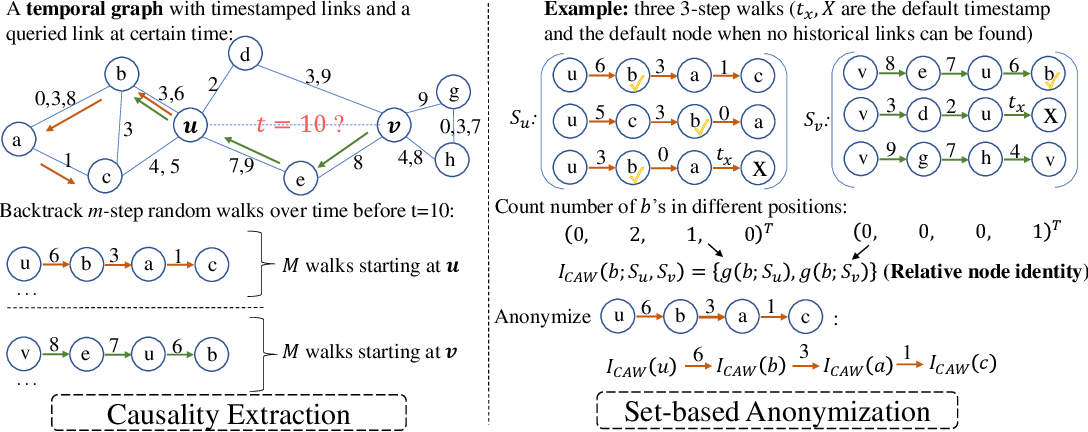 Figure 3 for Inductive Representation Learning in Temporal Networks via Causal Anonymous Walks