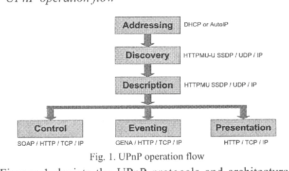 Figure 1 from UPnP extension for wide-area service discovery using