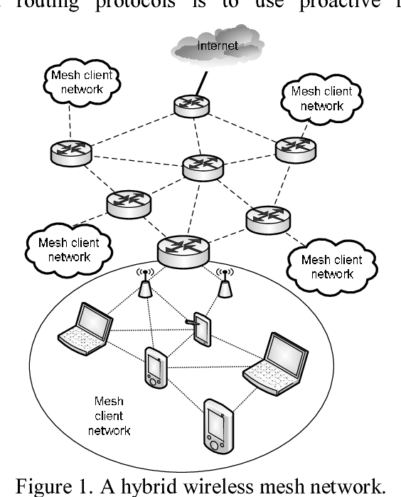 Mhrp A Secure Multi Path Hybrid Routing Protocol For Wireless Mesh