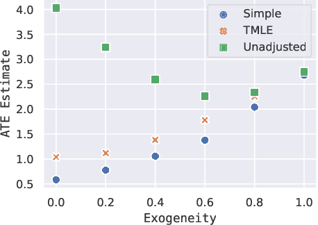 Figure 2 for Using Embeddings to Correct for Unobserved Confounding