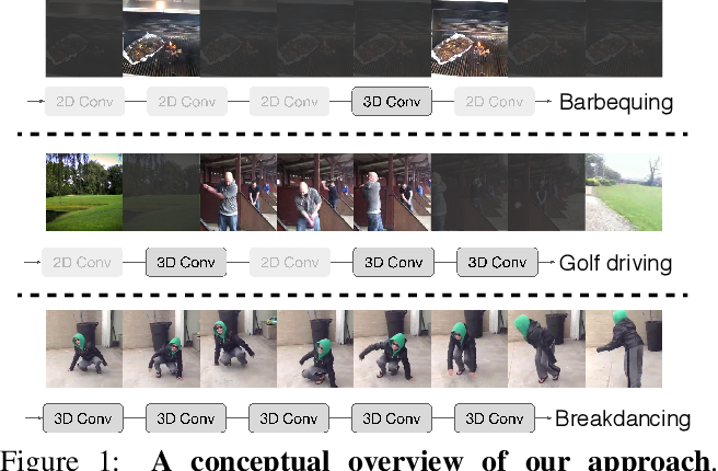 Figure 1 for 2D or not 2D? Adaptive 3D Convolution Selection for Efficient Video Recognition