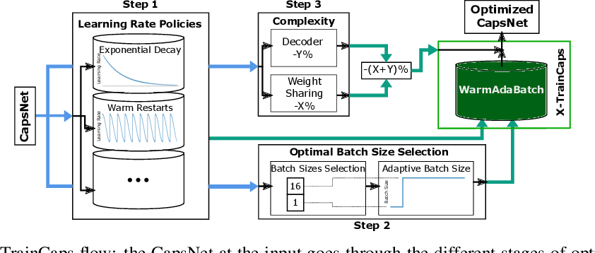 Figure 3 for X-TrainCaps: Accelerated Training of Capsule Nets through Lightweight Software Optimizations