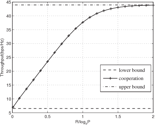 Fig. 3. System sum rate vs. receiver cooperation rate.