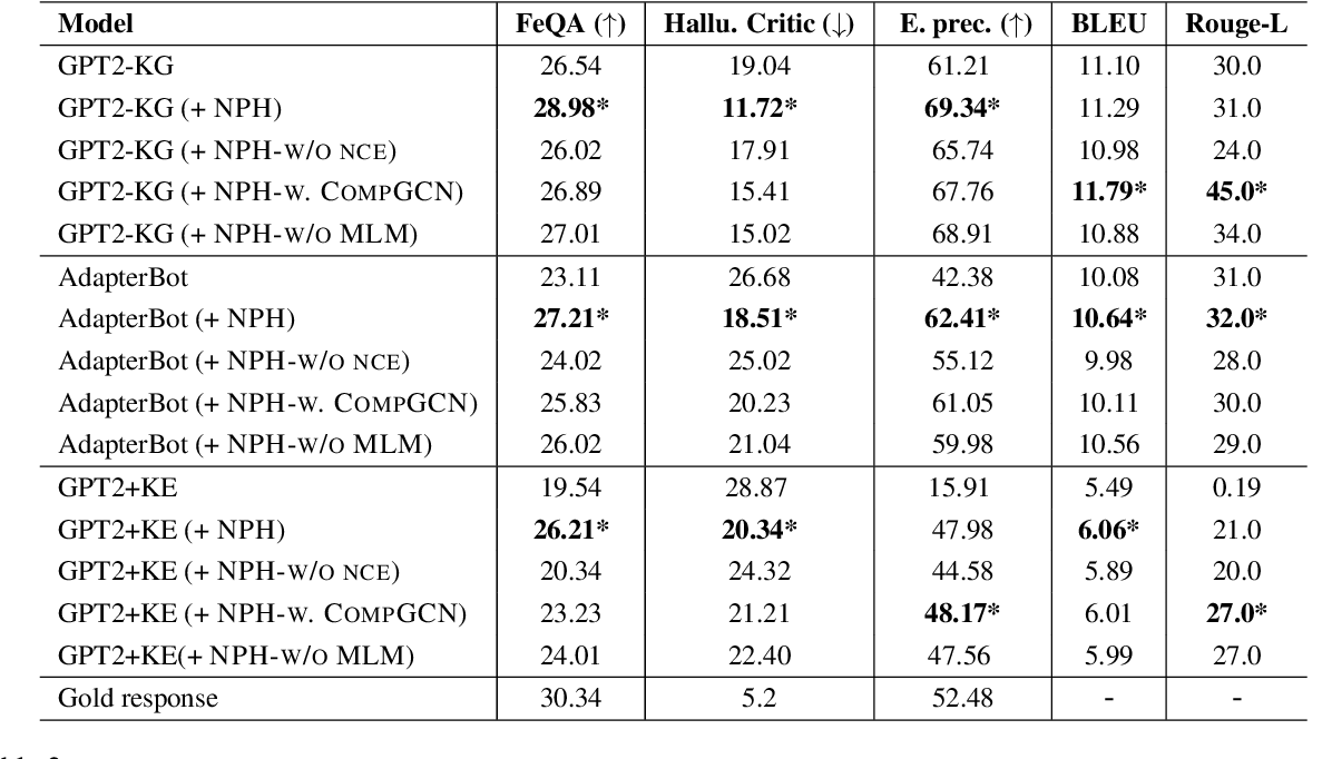 Figure 4 for Neural Path Hunter: Reducing Hallucination in Dialogue Systems via Path Grounding