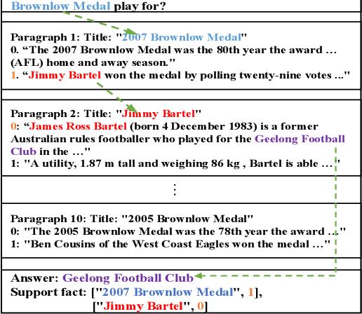 Figure 1 for SRLGRN: Semantic Role Labeling Graph Reasoning Network