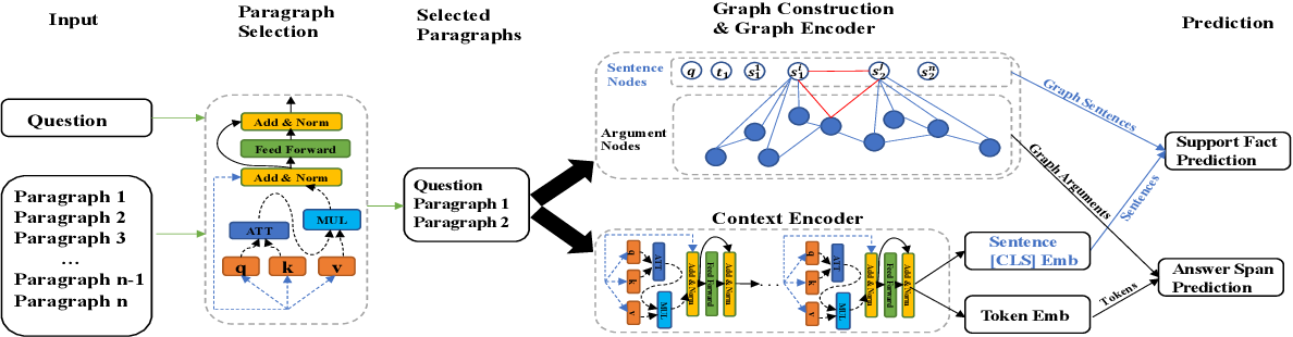 Figure 3 for SRLGRN: Semantic Role Labeling Graph Reasoning Network