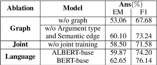 Figure 4 for SRLGRN: Semantic Role Labeling Graph Reasoning Network