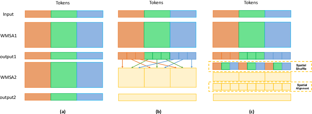 Figure 1 for Shuffle Transformer: Rethinking Spatial Shuffle for Vision Transformer