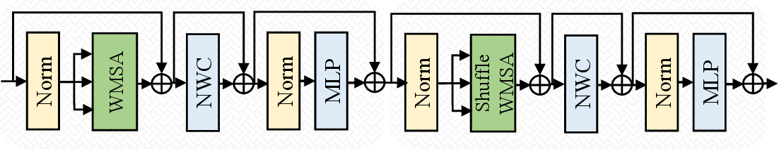 Figure 3 for Shuffle Transformer: Rethinking Spatial Shuffle for Vision Transformer