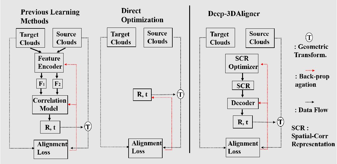 Figure 1 for Deep-3DAligner: Unsupervised 3D Point Set Registration Network With Optimizable Latent Vector