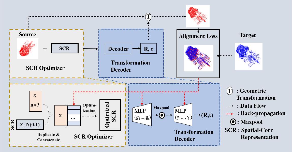 Figure 3 for Deep-3DAligner: Unsupervised 3D Point Set Registration Network With Optimizable Latent Vector