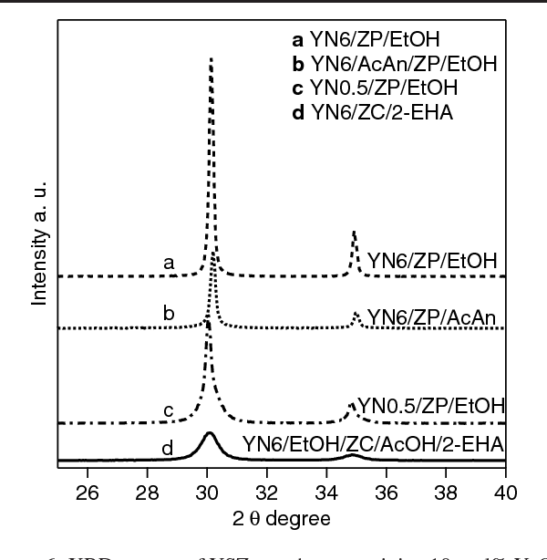 Figure 6. XRD spectra of YSZ powders containing 10 mol% Y2O3 made from (a) YN6/ZP/EtOH, (b) YN6/AcAn/ZP/EtOH, (c) YN0.5/ZP/EtOH and (d) YN6/EtOH/ZC/AcOH/2-EHA. In all cases the stable cubic structure was identified.