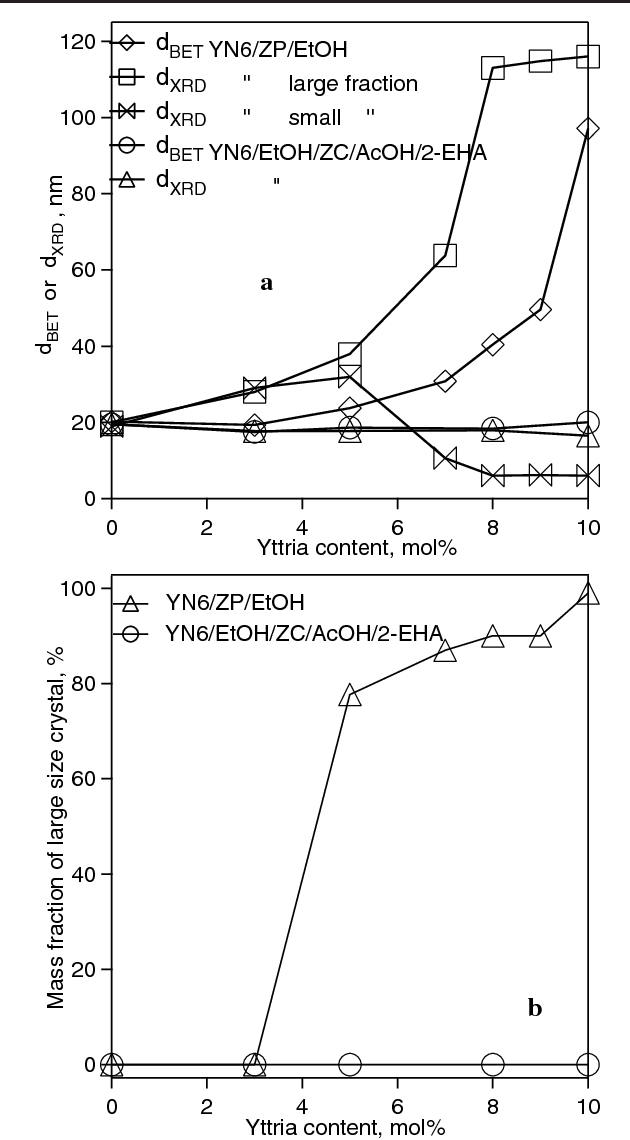 Figure 8. Effect of Y2O3 content on (a) dBET or dXRD and (b) larger particle size mass fraction of YSZ made at 200 g h−1 by FSP of YN6/ZP/EtOH or YN6/EtOH/ZC/AcOH/2-EHA solutions.