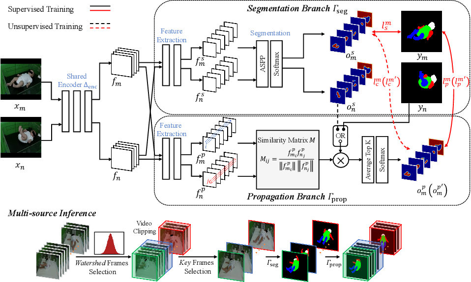 Figure 3 for SiamParseNet: Joint Body Parsing and Label Propagation in Infant Movement Videos