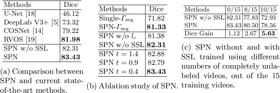 Figure 2 for SiamParseNet: Joint Body Parsing and Label Propagation in Infant Movement Videos
