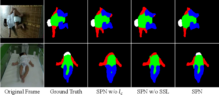 Figure 4 for SiamParseNet: Joint Body Parsing and Label Propagation in Infant Movement Videos