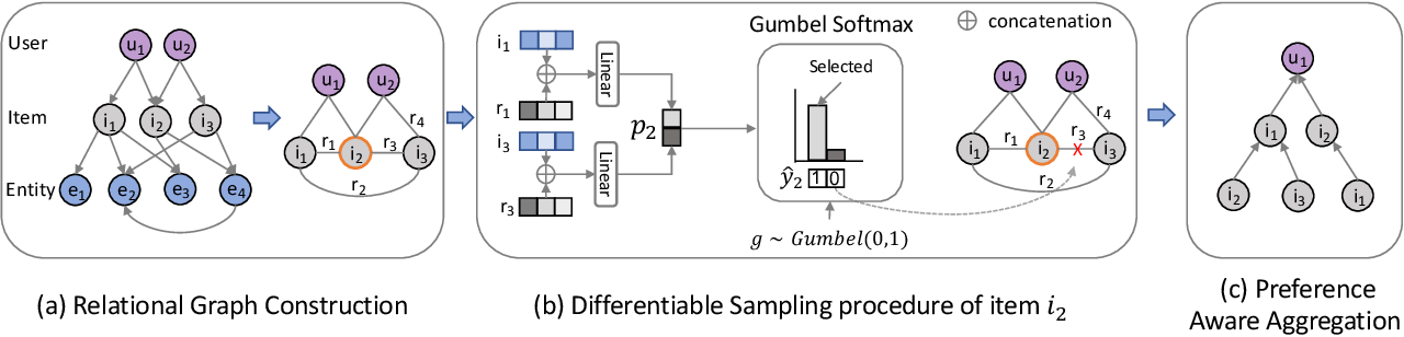 Figure 1 for DSKReG: Differentiable Sampling on Knowledge Graph for Recommendation with Relational GNN