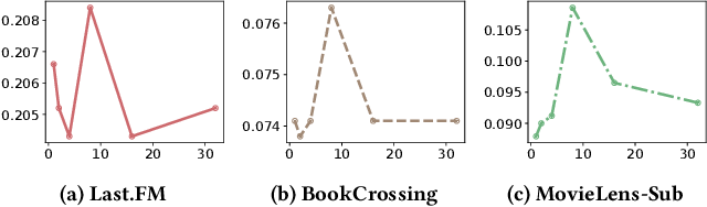 Figure 4 for DSKReG: Differentiable Sampling on Knowledge Graph for Recommendation with Relational GNN