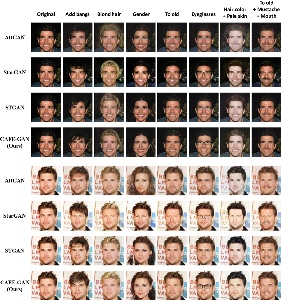 Figure 3 for CAFE-GAN: Arbitrary Face Attribute Editing with Complementary Attention Feature