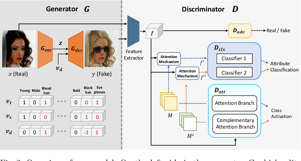 Figure 4 for CAFE-GAN: Arbitrary Face Attribute Editing with Complementary Attention Feature