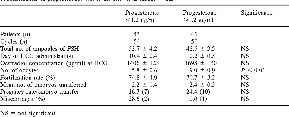 Table IV from Elevated serum progesterone on the day of HCG
