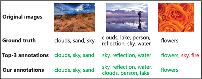 Figure 1 for Multi-Modal Multi-Scale Deep Learning for Large-Scale Image Annotation