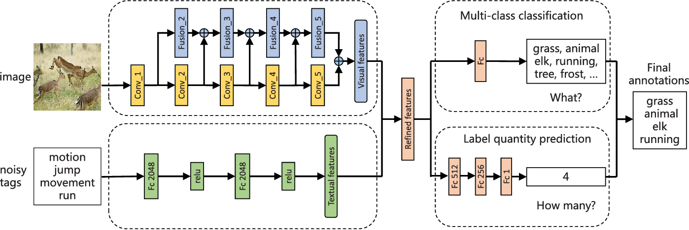 Figure 2 for Multi-Modal Multi-Scale Deep Learning for Large-Scale Image Annotation