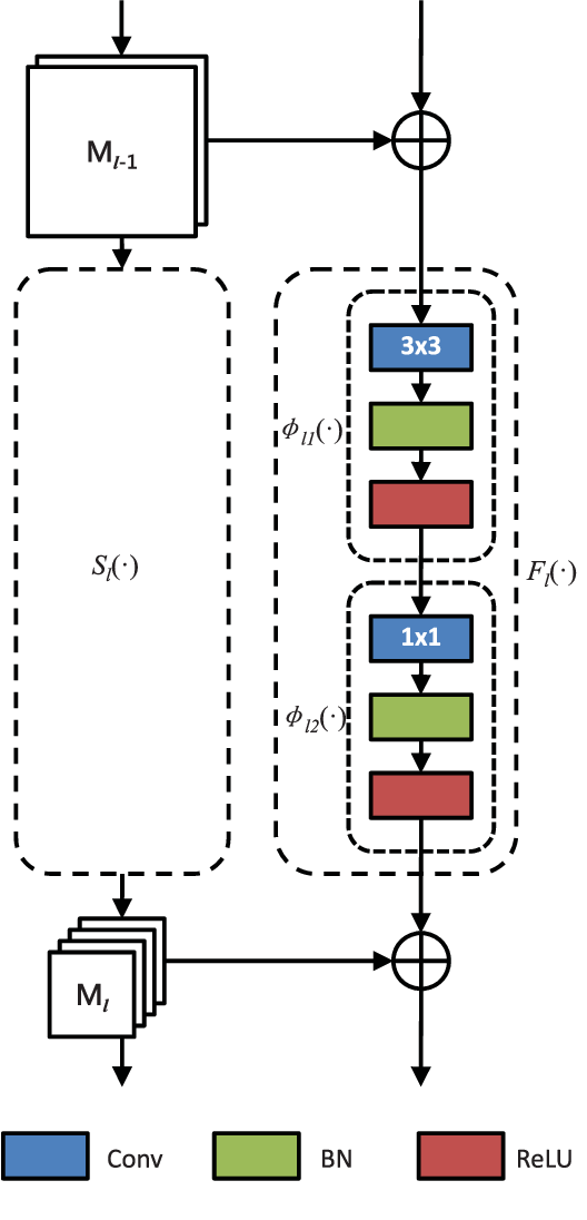 Figure 3 for Multi-Modal Multi-Scale Deep Learning for Large-Scale Image Annotation