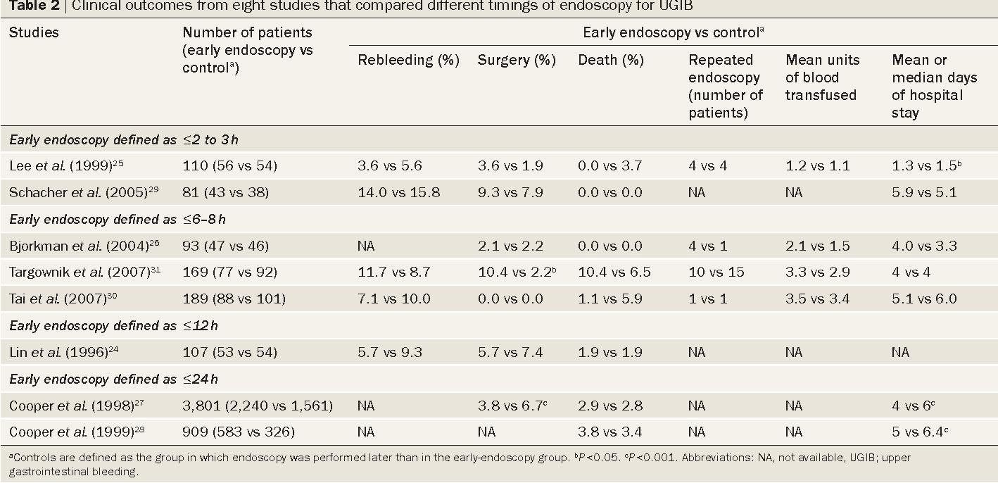 Endoscopy for upper gastrointestinal bleeding: how urgent is it