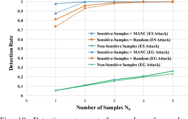 Figure 2 for VerIDeep: Verifying Integrity of Deep Neural Networks through Sensitive-Sample Fingerprinting