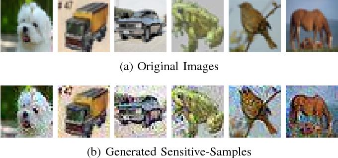 Figure 3 for VerIDeep: Verifying Integrity of Deep Neural Networks through Sensitive-Sample Fingerprinting