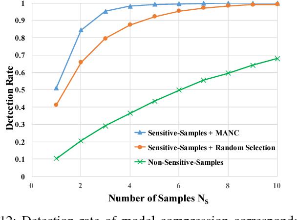 Figure 4 for VerIDeep: Verifying Integrity of Deep Neural Networks through Sensitive-Sample Fingerprinting