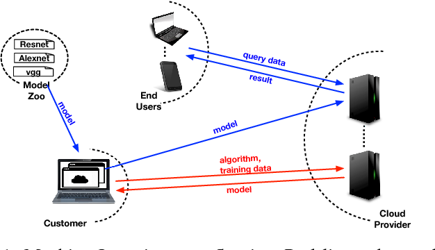 Figure 1 for VerIDeep: Verifying Integrity of Deep Neural Networks through Sensitive-Sample Fingerprinting