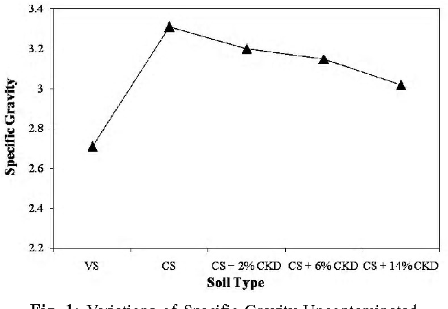 1: Variations of Specific Gravity Uncontaminated, Contaminated and CKD Stabilised Soils