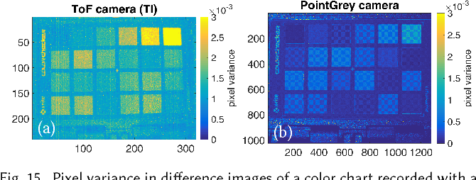 Figure 15 from Snapshot difference imaging using correlation time-of