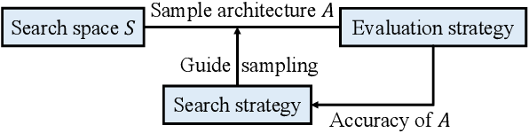 Figure 1 for Automatic Routability Predictor Development Using Neural Architecture Search